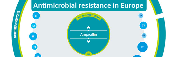 Antimicrobial resistance in Europe