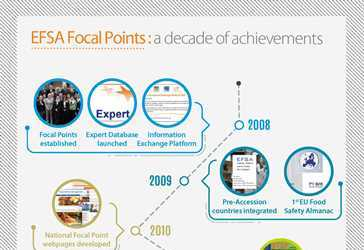EFSA Focal Points: a decade of achievements