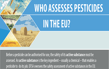 Infographic: Who assesses pesticides in the EU?