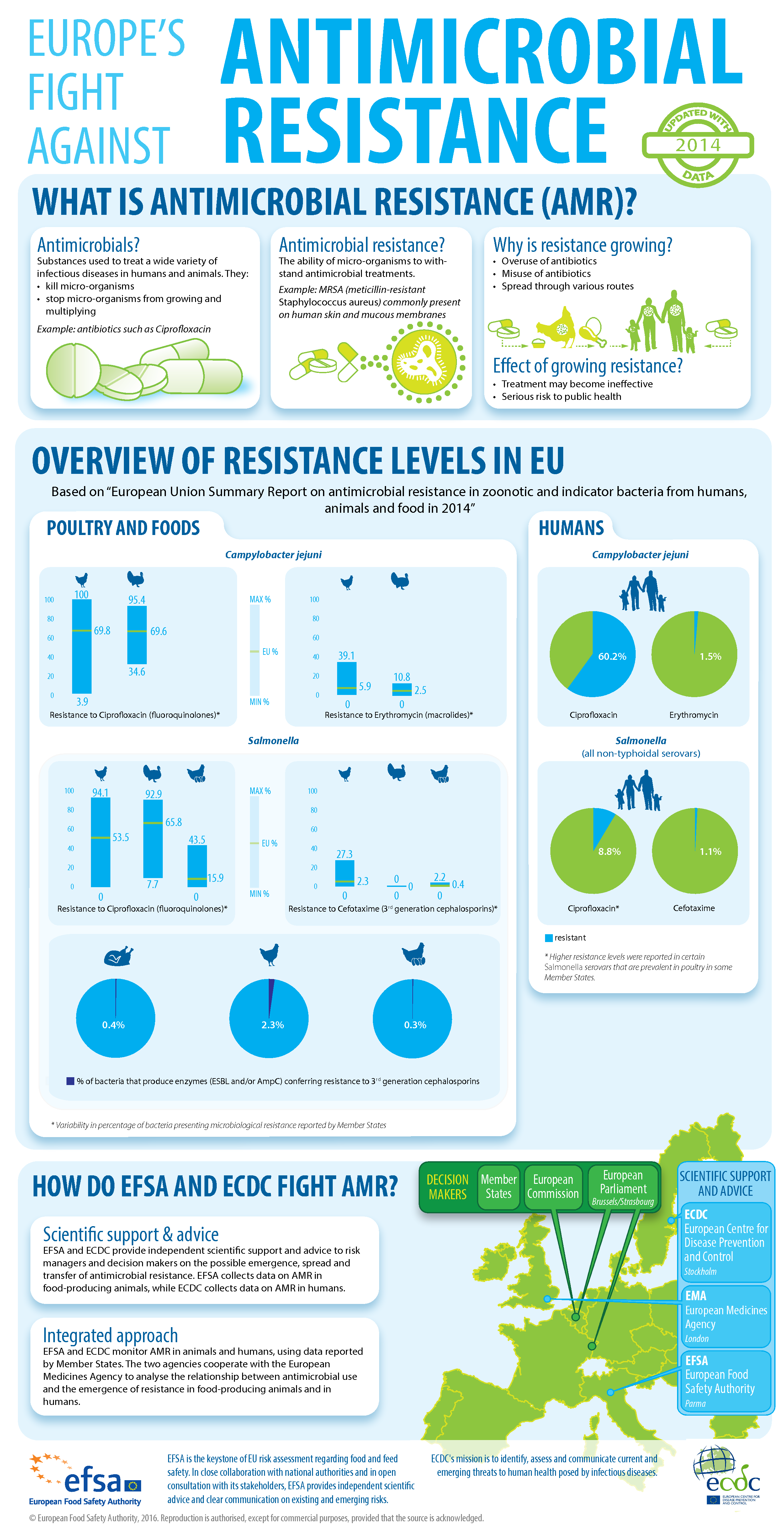 Europe's fight against antimicrobial resistance