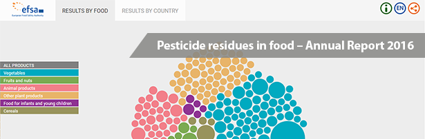 Data visualisation - Pesticide residues in food