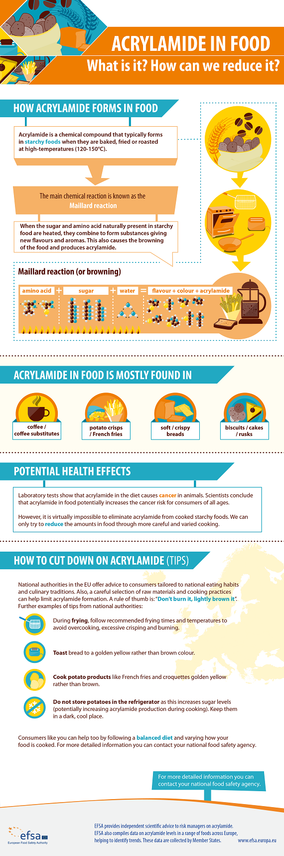 Acrylamide | European Food Safety Authority