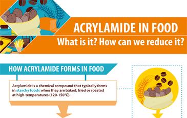 Acrylamide infographic