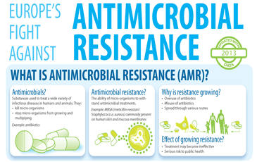 Infographic: Europe's Fight Against Antimicrobial Resistance