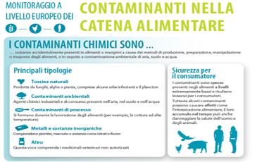 Infografica: Contaminanti nella catena alimentare